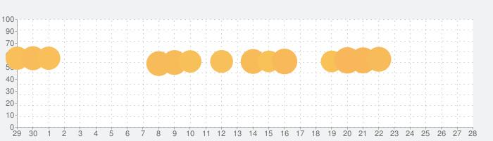 ミスター忍者 - スライスパズルの話題指数グラフ(5月28日(木))