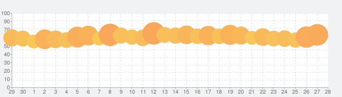 InShot - 動画編集&動画作成&動画加工の話題指数グラフ(7月28日(水))