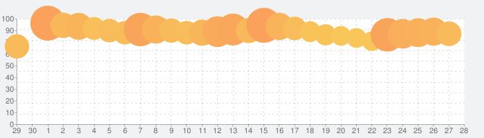 城とドラゴンの話題指数グラフ(5月28日(木))