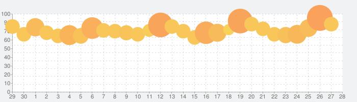 黒い砂漠 MOBILEの話題指数グラフ(5月28日(木))
