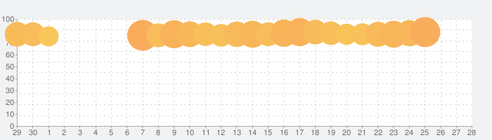マンガ UP! スクエニの人気漫画が毎日読める 漫画アプリ 人気まんが・コミックが無料の話題指数グラフ(7月28日(水))