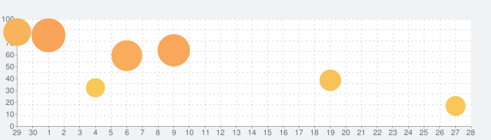 Star Walk 2 - 星座アプリ 3Dの話題指数グラフ(7月28日(水))