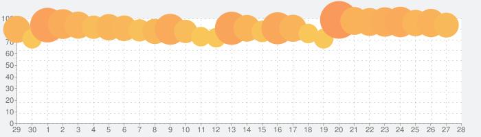 遊戯王 デュエルリンクスの話題指数グラフ(5月28日(木))