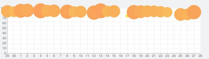 SLOT劇場版魔法少女まどかマギカ[新編]叛逆の物語の話題指数グラフ(10月28日(水))