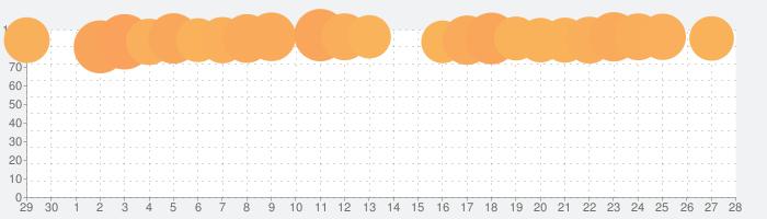 ホームスケイプ (Homescapes)の話題指数グラフ(7月28日(水))