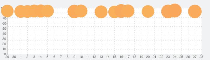 Amazon ショッピングアプリの話題指数グラフ(5月28日(木))