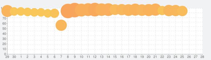 コトダマン ‐ 共闘ことばRPGの話題指数グラフ(5月28日(木))