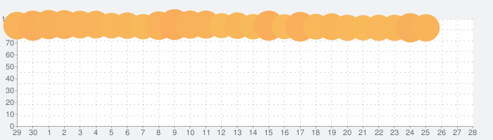 Netflixの話題指数グラフ(7月28日(水))