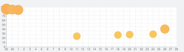 Door Kickersの話題指数グラフ(7月28日(水))