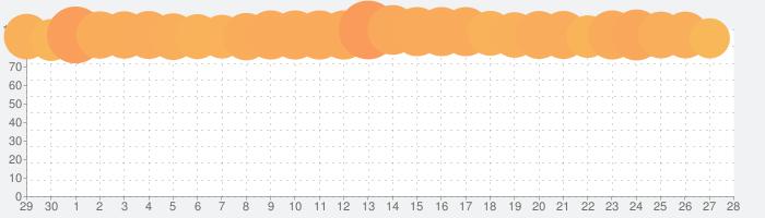 原神の話題指数グラフ(10月28日(木))