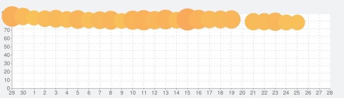d払い-スマホ決済アプリ、キャッシュレスでお支払いの話題指数グラフ(7月28日(水))