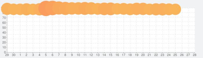 dポイントクラブ(公式):スマホでつかえるポイントカード!おトクなクーポンも配信の話題指数グラフ(7月28日(水))