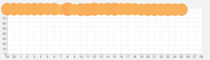 Woodokuの話題指数グラフ(10月28日(木))