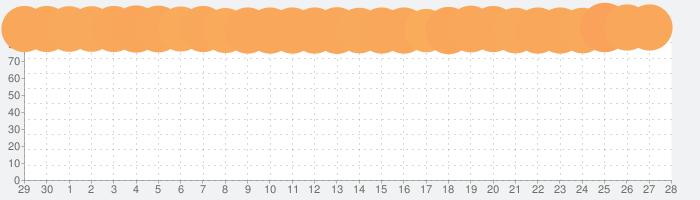 Duet Displayの話題指数グラフ(10月28日(木))