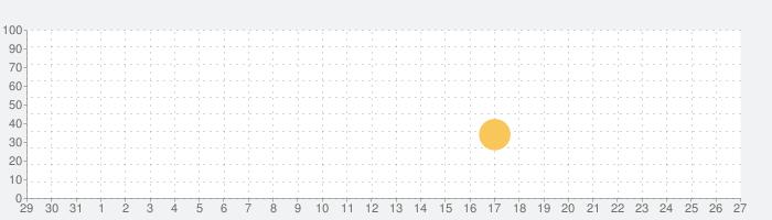 フラッシュノートダービー - 音符フラッシュカード!の話題指数グラフ(9月27日(日))