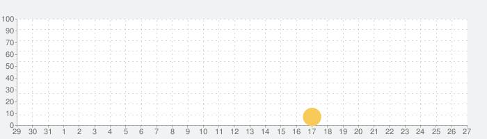 一血卍傑-ONLINE- イッチバンケツの話題指数グラフ(2月27日(木))