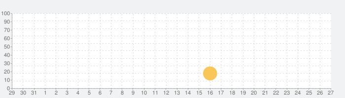 中学レベルの英文法の話題指数グラフ(2月27日(土))