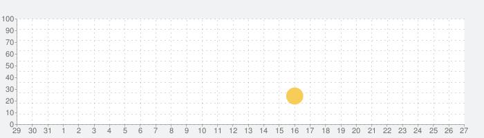 モンテズマの宝 HD ( The Treasures of Montezuma HD)の話題指数グラフ(9月27日(月))