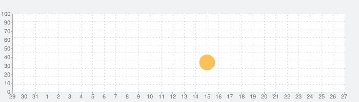 Passaggiの話題指数グラフ(1月27日(水))