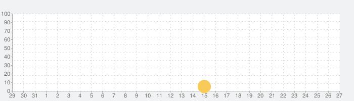 怪獣ラッシュ:ゴリラvsゴジラの話題指数グラフ(9月27日(月))