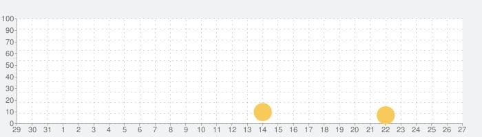 Matcher - 学生と社会人のOB訪問マッチングアプリの話題指数グラフ(9月27日(月))