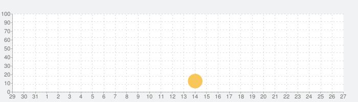 RC Airplane - Flight simulatorの話題指数グラフ(9月27日(月))