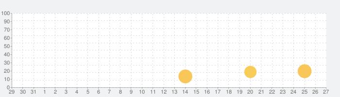 ムーミン谷の探しもの~ムーミン達と楽しくアイテム探しの話題指数グラフ(9月27日(月))