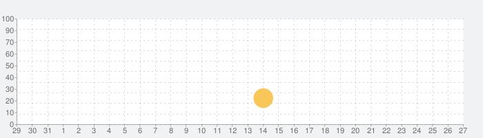 MusicaOmegaの話題指数グラフ(9月27日(月))