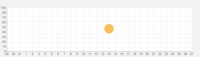 Echochopsの話題指数グラフ(1月27日(水))
