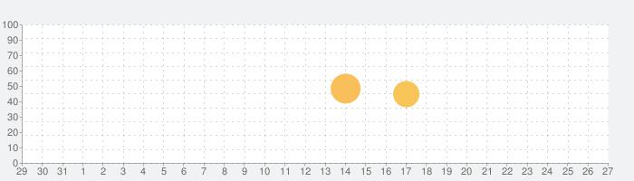 体積計算アプリ~Volume calculator~の話題指数グラフ(1月27日(水))