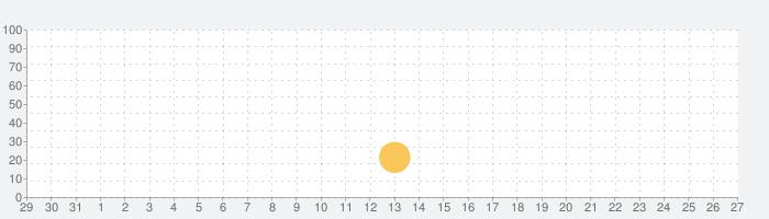 PínKの話題指数グラフ(1月27日(水))