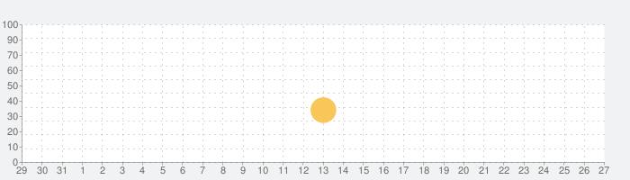 Absolute RC Heli Simulatorの話題指数グラフ(9月27日(日))