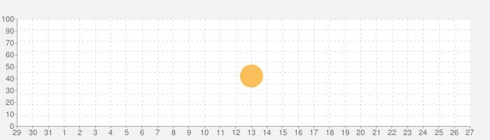 広東語辞書 Proの話題指数グラフ(11月27日(金))