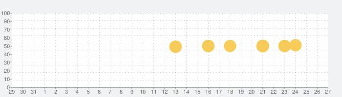 Medlyの話題指数グラフ(9月27日(日))