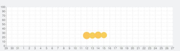 Invincible Heroの話題指数グラフ(1月27日(水))