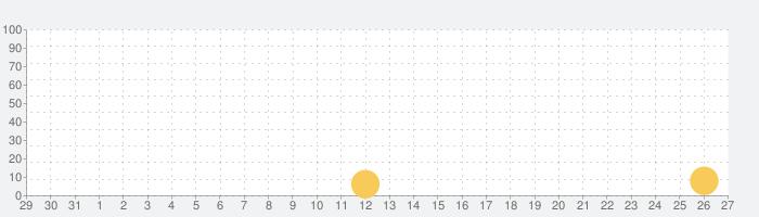 伝説対決 -Arena of Valor-の話題指数グラフ(2月27日(木))