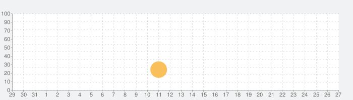 Eye Diagnosisの話題指数グラフ(9月27日(日))