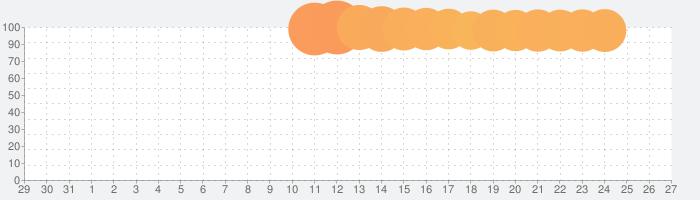ロストディケイドの話題指数グラフ(2月27日(木))