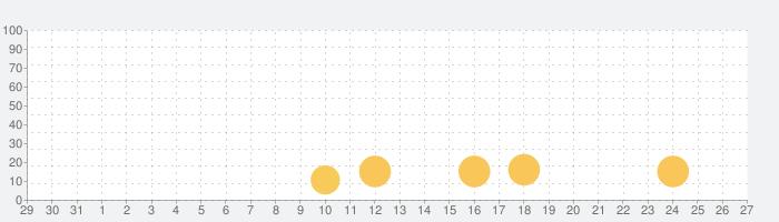 セックスカップルゲーム - エロゲームの話題指数グラフ(1月27日(水))