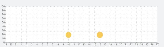 Lifeline...の話題指数グラフ(9月27日(日))