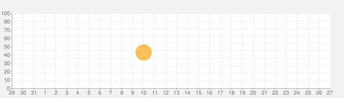 自動車の構造の話題指数グラフ(11月27日(金))