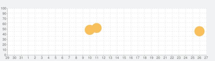 ストップウォッチ&記録の話題指数グラフ(1月27日(水))