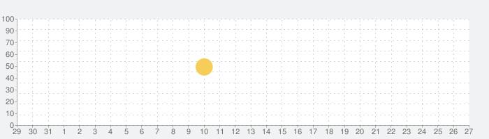 Messenger Lite:無料通話とメッセージの話題指数グラフ(2月27日(木))