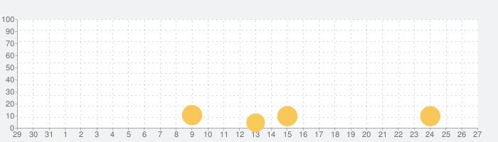 妖怪ウォッチ ワールドの話題指数グラフ(11月27日(金))