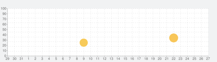 Dr. Panda 農場の話題指数グラフ(9月27日(月))