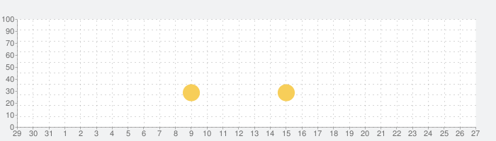 Labyrinth 2 HDの話題指数グラフ(9月27日(月))