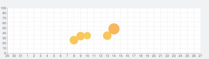 脱出ゲーム : BANANA HOUSEの話題指数グラフ(9月27日(月))