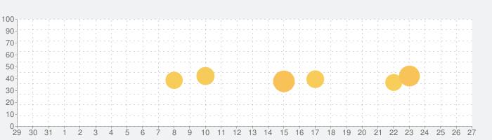 Evercast - 最強動画プレイヤーの話題指数グラフ(1月27日(水))