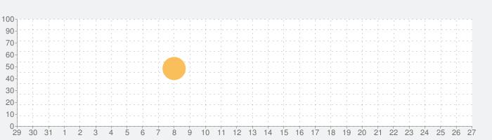 philolog.usの話題指数グラフ(11月27日(金))