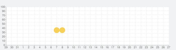Impostor Run - 音楽宇宙人狼リズムの話題指数グラフ(9月27日(月))
